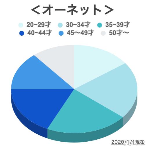 オーネットの年齢層グラフ画像3
