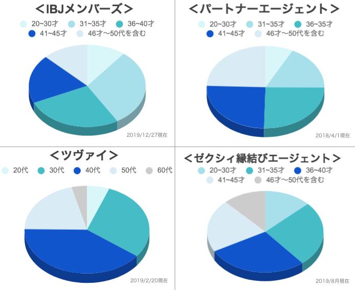 オーネットの年齢層グラフ画像4