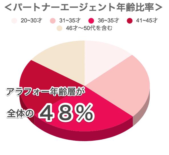 パートナーエージェントアラフォーでも成婚できるグラフ画像02