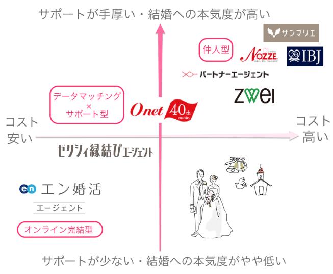 結婚相談所徹底比較とおすすめ画像03